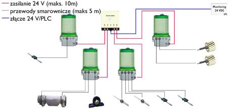 Sterownik VELUBE Controller - przykładowe podłączenie